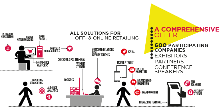 Solutions for online and offline retail