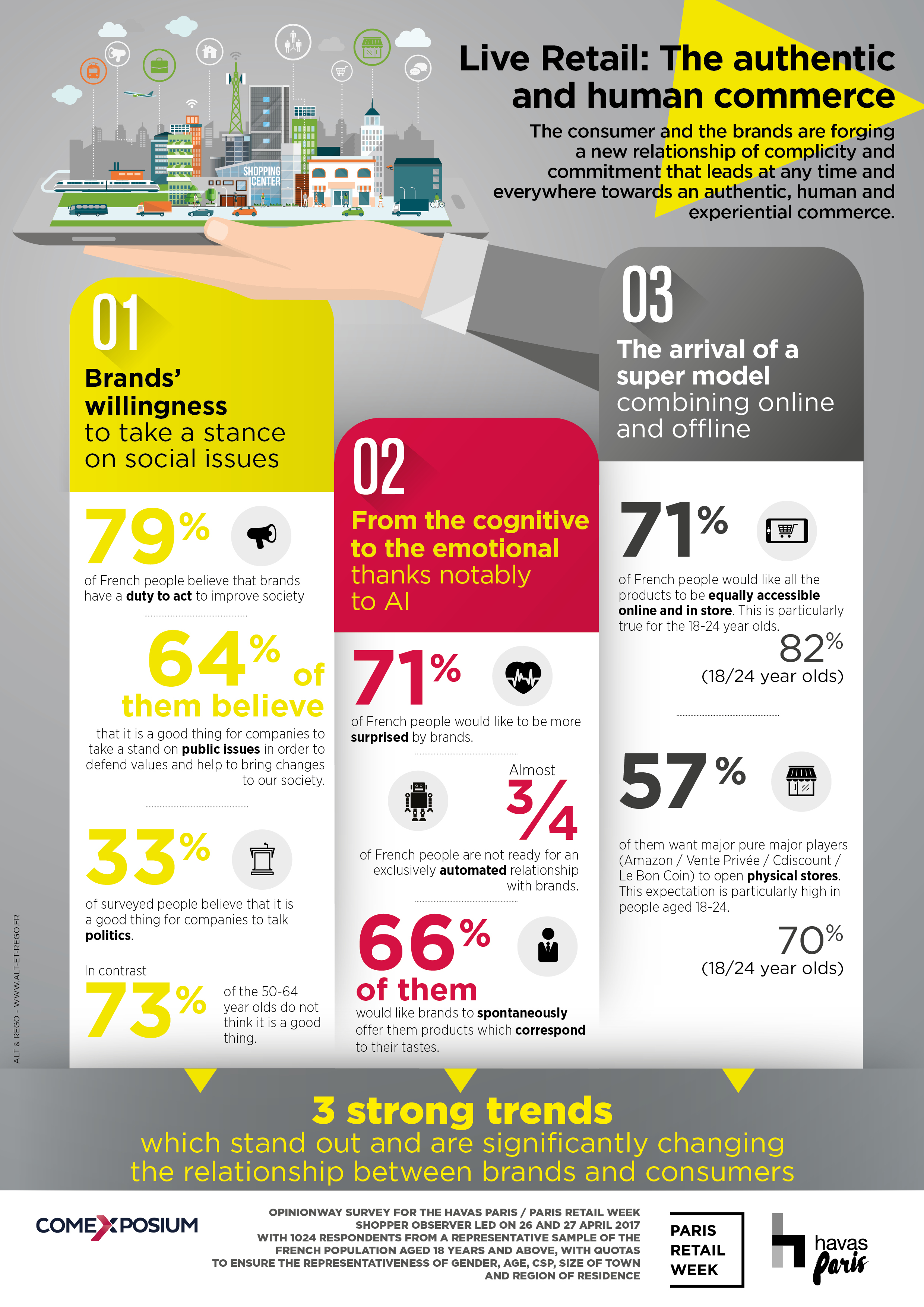 Infographics: Live Retail, the authentic and human commerce