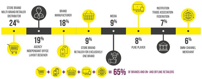 Paris Retail Week visitors profile
