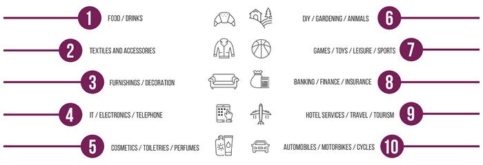 top10 business activities